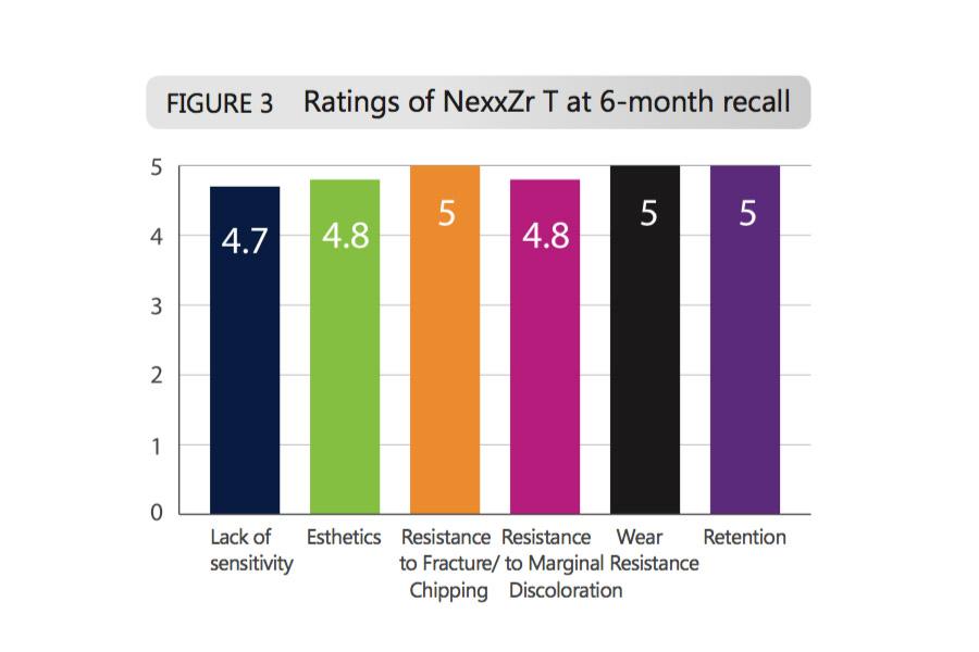 Full Contour Zirconia Sagemax Graph